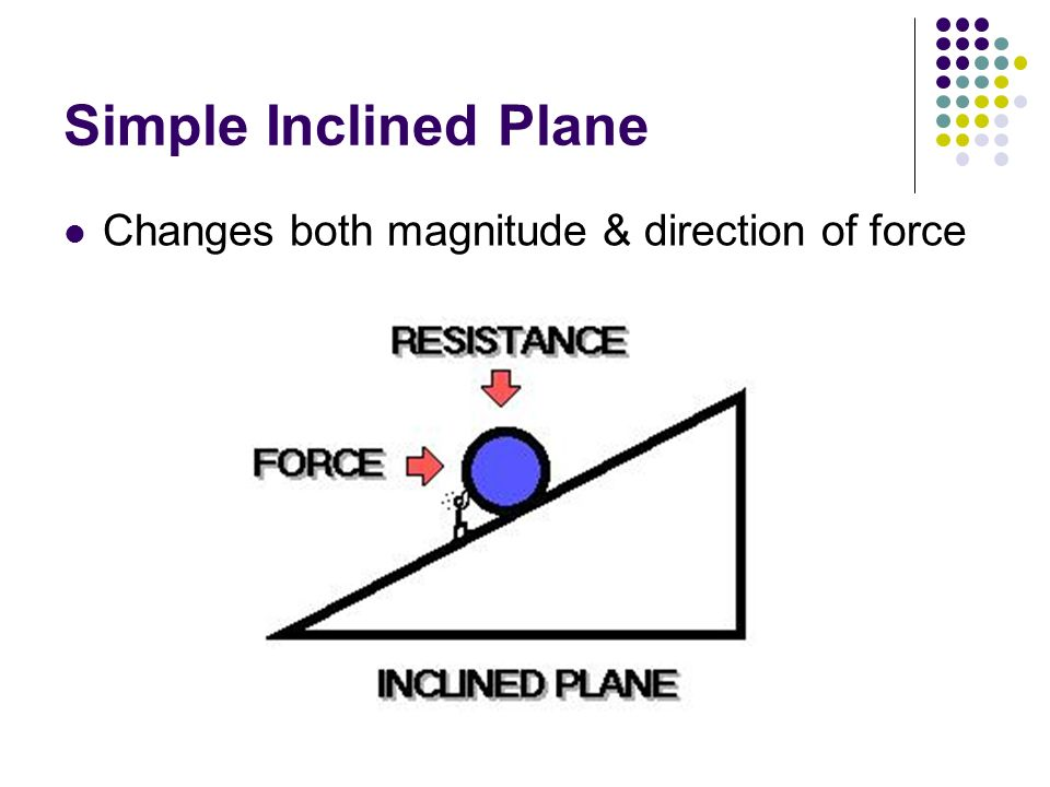 Simple Inclined Plane Changes both magnitude & direction of force