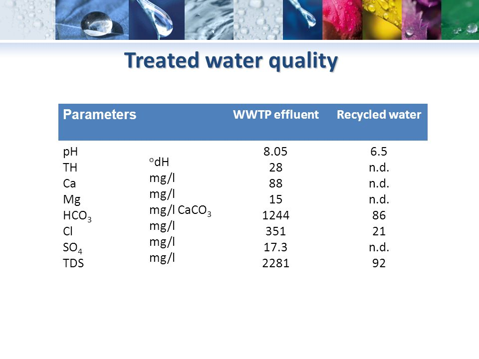 Treated water quality Parameters WWTP effluent Recycled water pH TH Ca