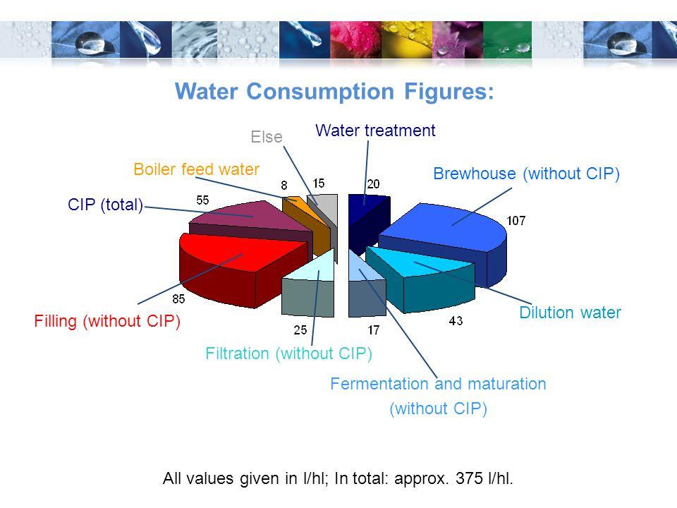 Water Consumption Figures: