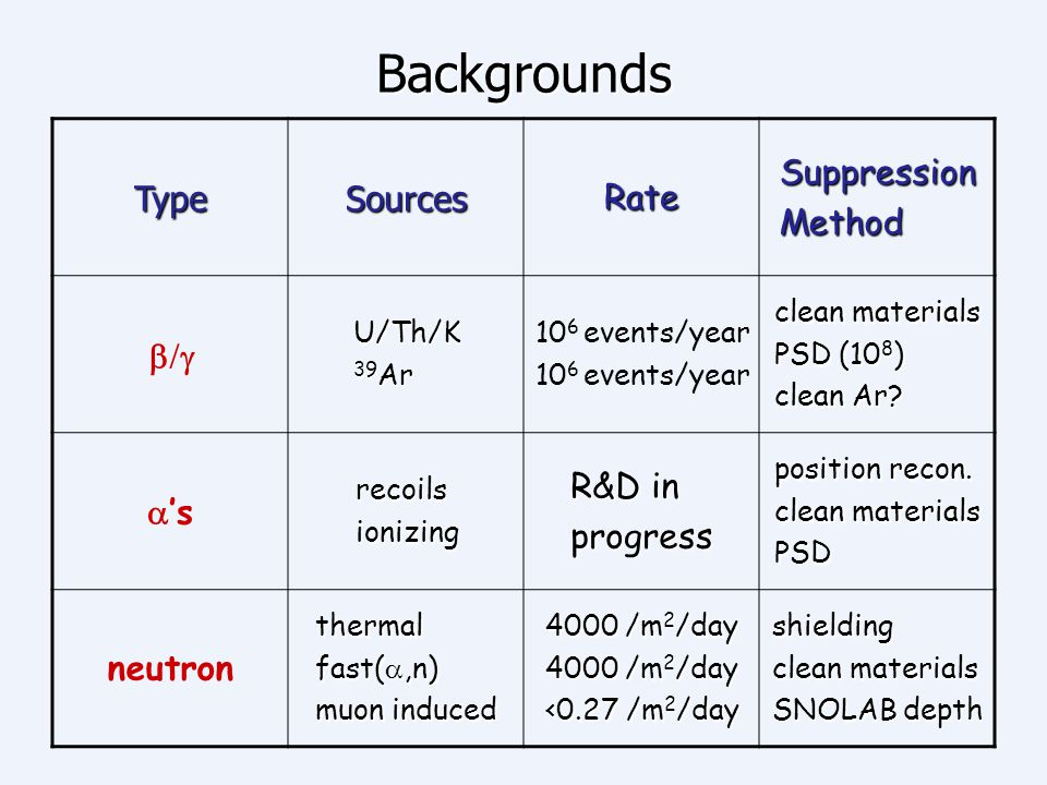 Backgrounds Type Sources Rate Suppression Method b/g a's R&D in