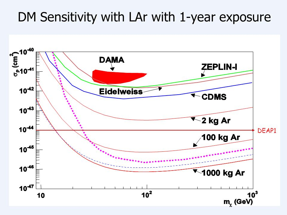 DM Sensitivity with LAr with 1-year exposure