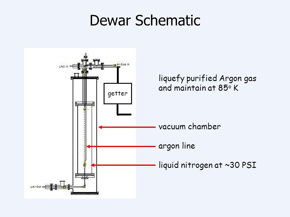 Dewar Schematic liquefy purified Argon gas and maintain at 85o K
