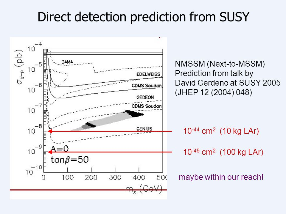 Direct detection prediction from SUSY
