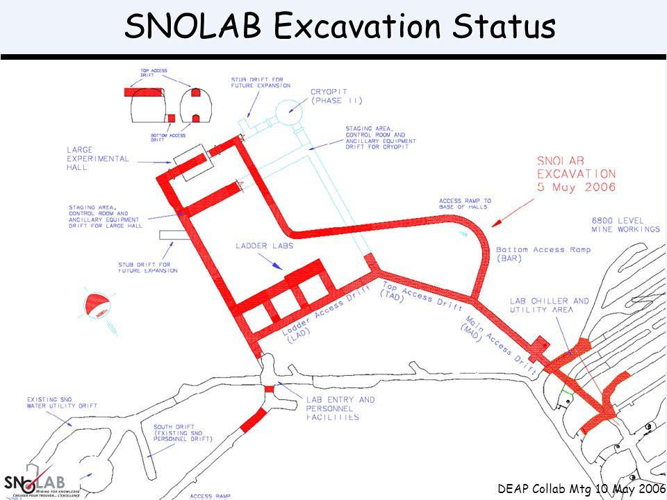 SNOLAB Excavation Status