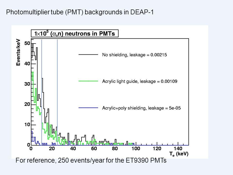 Photomultiplier tube (PMT) backgrounds in DEAP-1