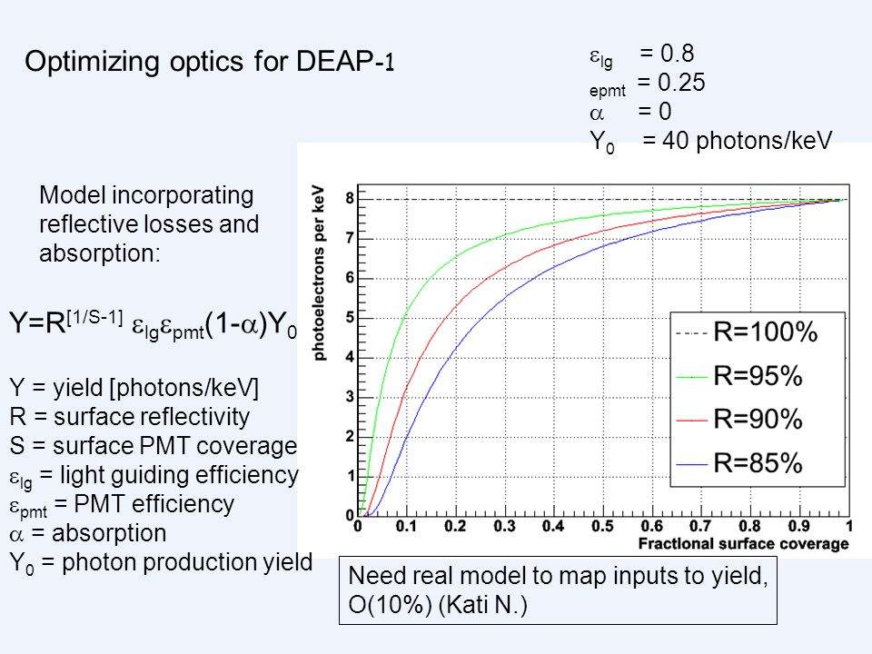 Optimizing optics for DEAP-1