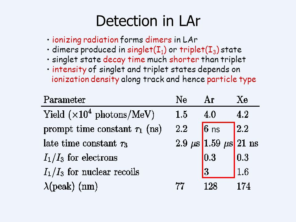 Detection in LAr ionizing radiation forms dimers in LAr