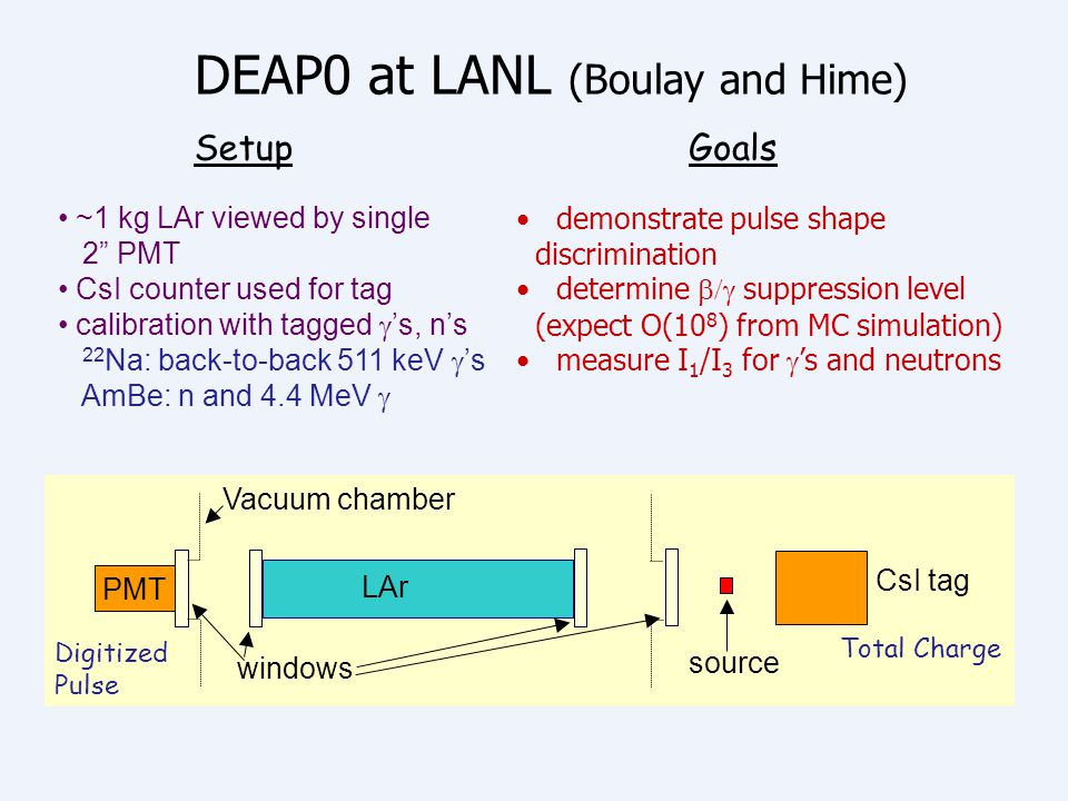 DEAP0 at LANL (Boulay and Hime)