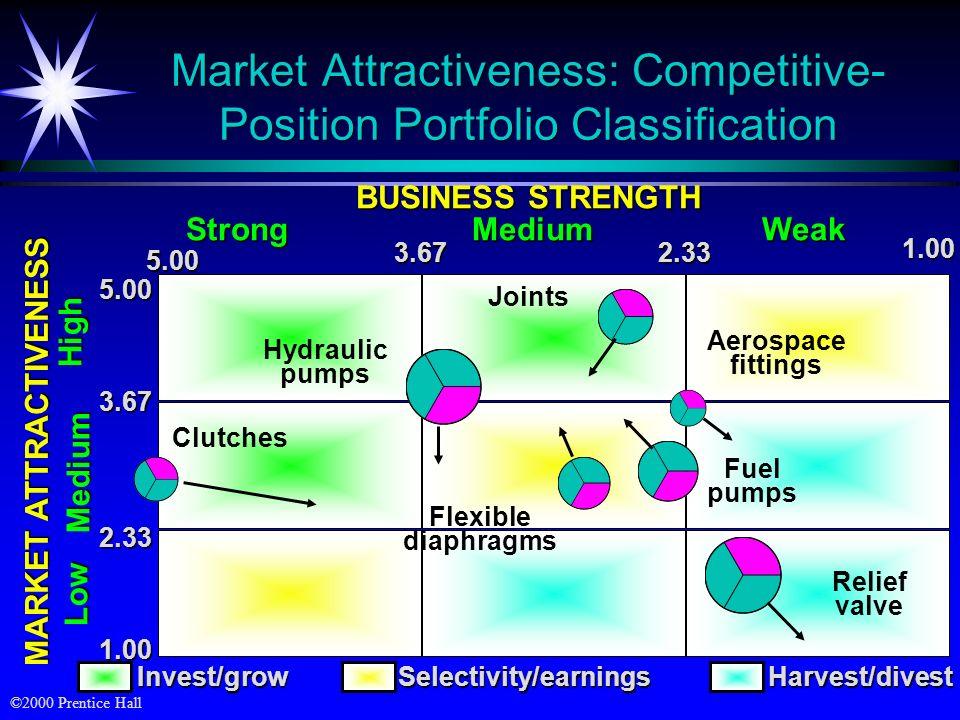 Market Attractiveness: Competitive- Position Portfolio Classification