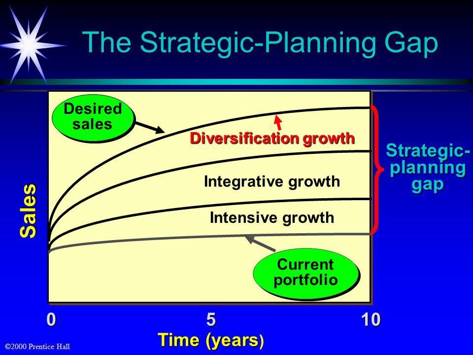 The Strategic-Planning Gap
