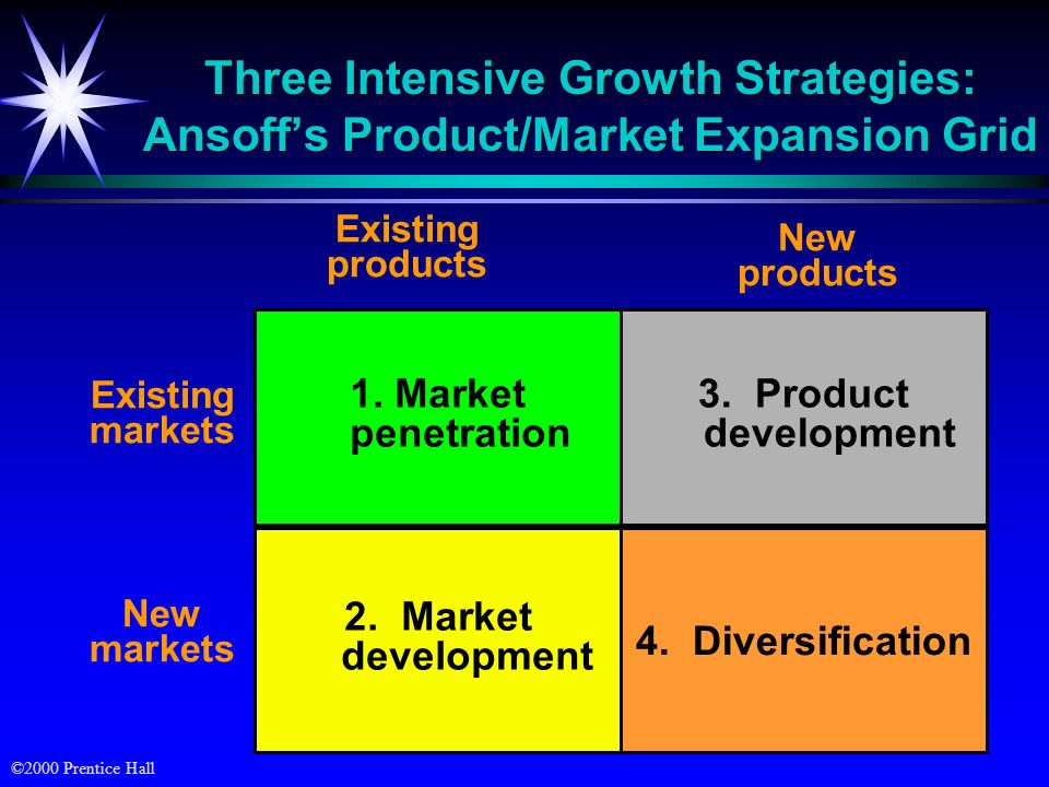 Three Intensive Growth Strategies: Ansoff's Product/Market Expansion Grid