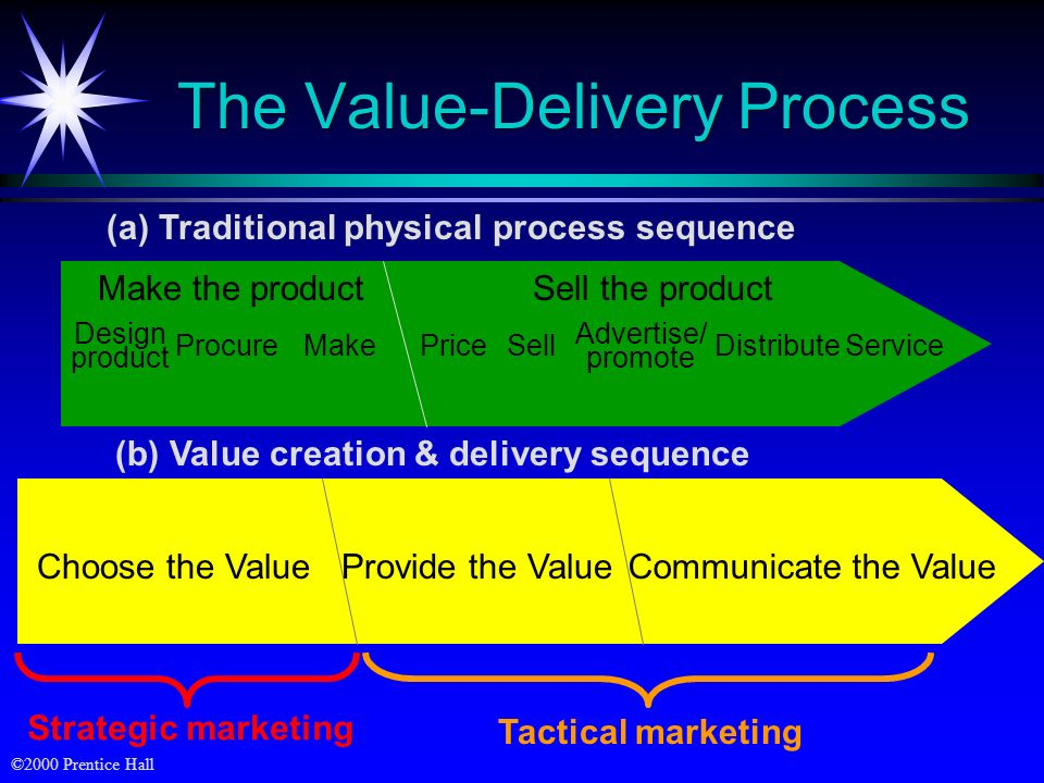 The Value-Delivery Process