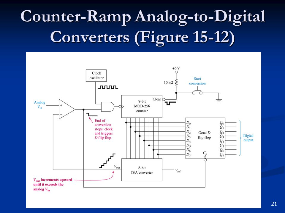 Counter-Ramp Analog-to-Digital Converters (Figure 15-12)