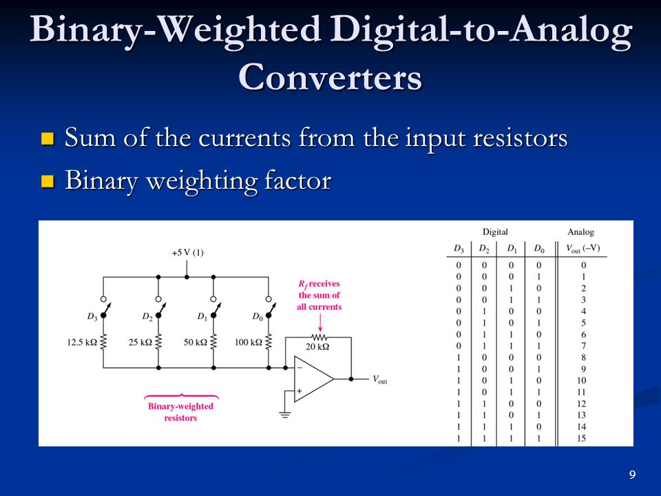 Binary-Weighted Digital-to-Analog Converters