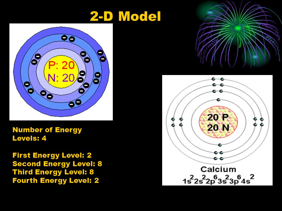 2-D Model Number of Energy Levels: 4
