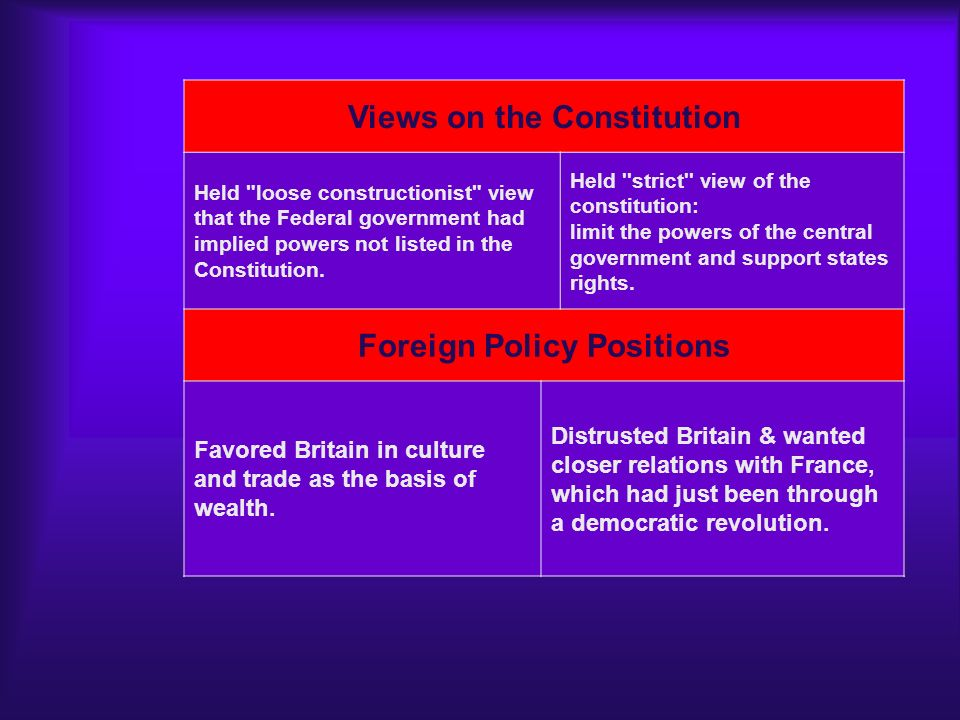 Views on the Constitution Foreign Policy Positions