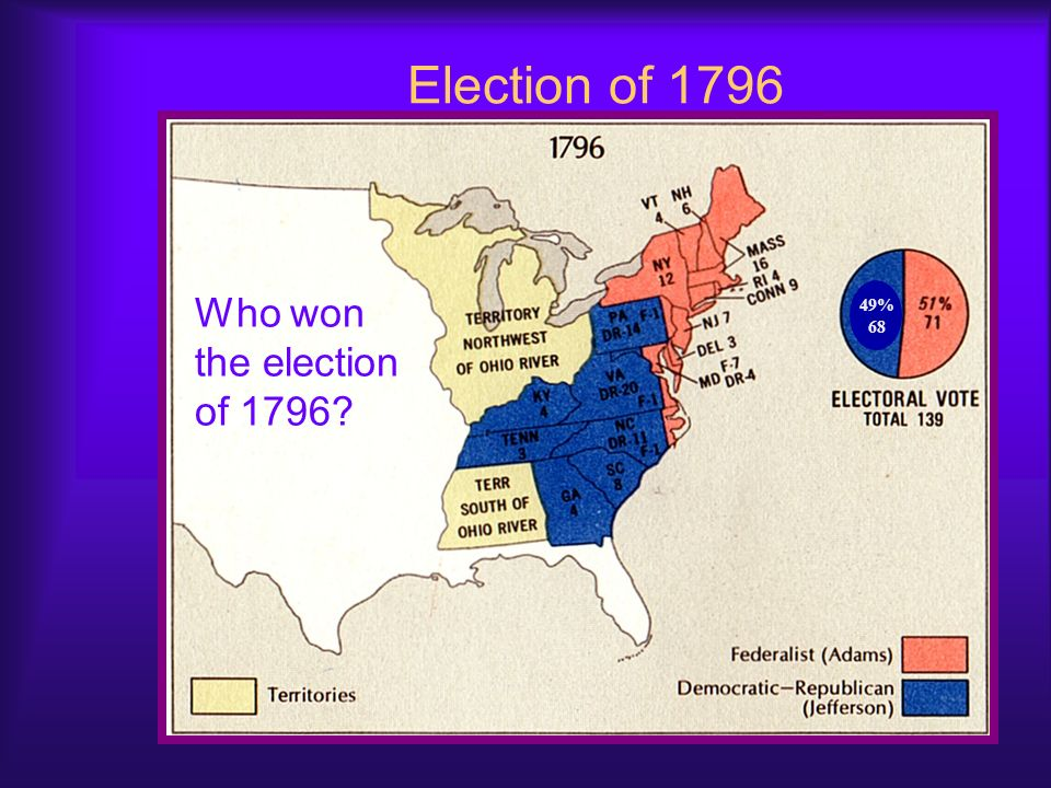 Election of 1796 Who won the election of % 68