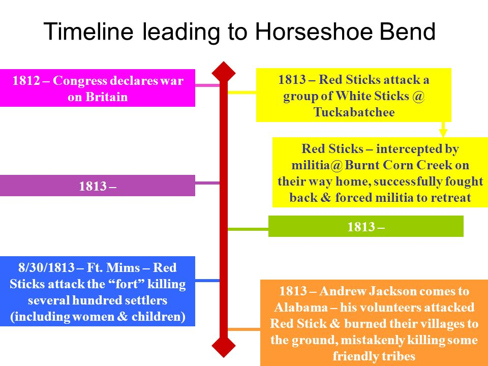 Timeline leading to Horseshoe Bend