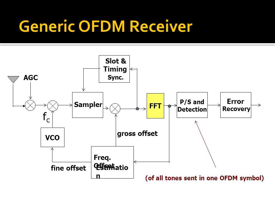 (of all tones sent in one OFDM symbol)