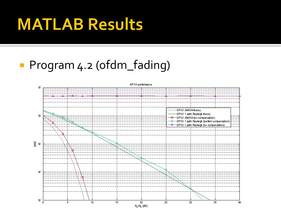 MATLAB Results Program 4.2 (ofdm_fading)