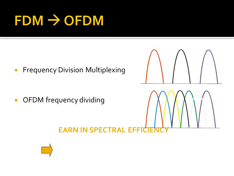 FDM  OFDM Frequency Division Multiplexing OFDM frequency dividing