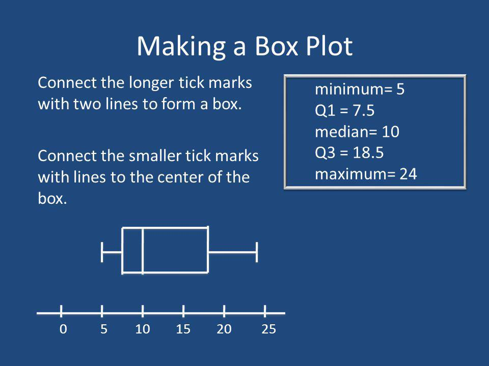 Making a Box Plot Connect the longer tick marks with two lines to form a box. minimum= 5. Q1 = 7.5.