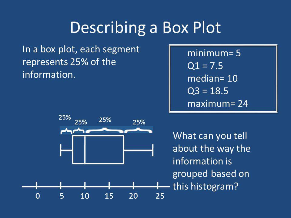 Describing a Box Plot In a box plot, each segment represents 25% of the information. minimum= 5. Q1 = 7.5.