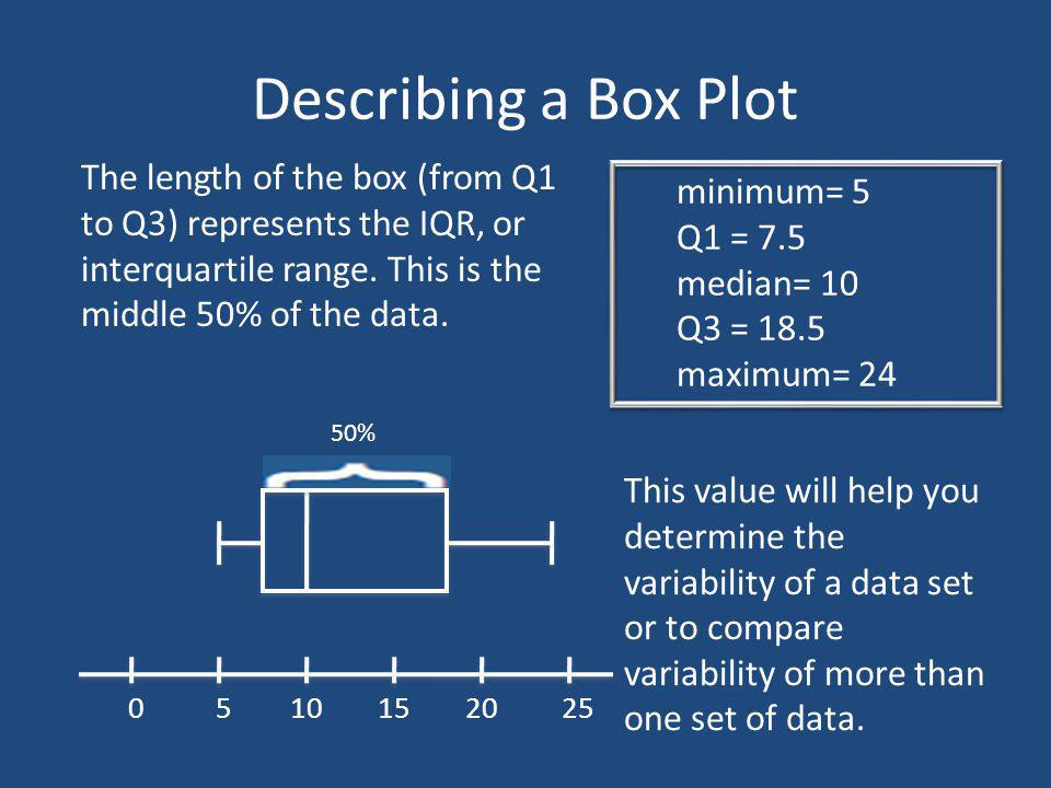 Describing a Box Plot The length of the box (from Q1 to Q3) represents the IQR, or interquartile range. This is the middle 50% of the data.