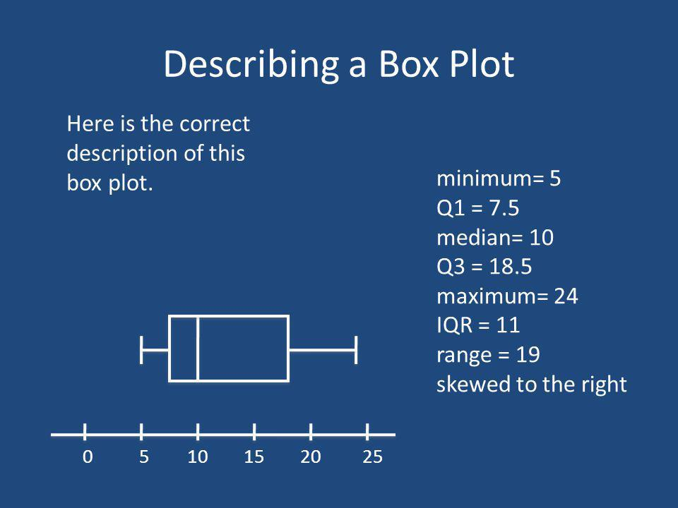 Describing a Box Plot Here is the correct description of this box plot. minimum= 5. Q1 = 7.5. median= 10.