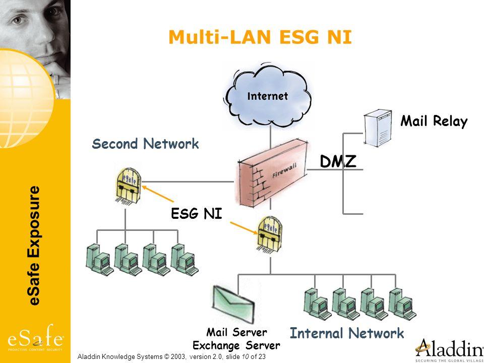 Multi-LAN ESG NI DMZ Mail Relay Second Network ESG NI Internal Network