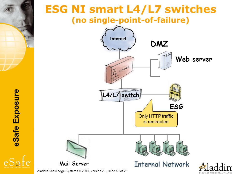 ESG NI smart L4/L7 switches (no single-point-of-failure)