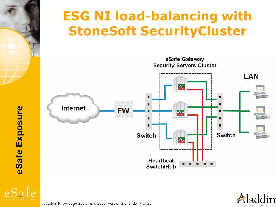 ESG NI load-balancing with StoneSoft SecurityCluster