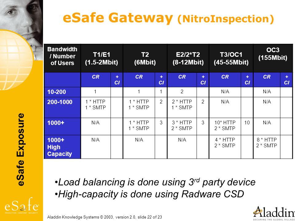 eSafe Gateway (NitroInspection)