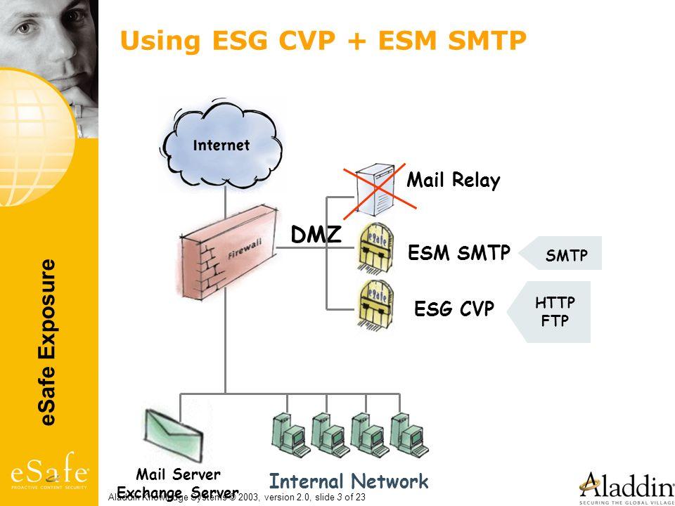 Using ESG CVP + ESM SMTP DMZ Mail Relay ESM SMTP ESG CVP