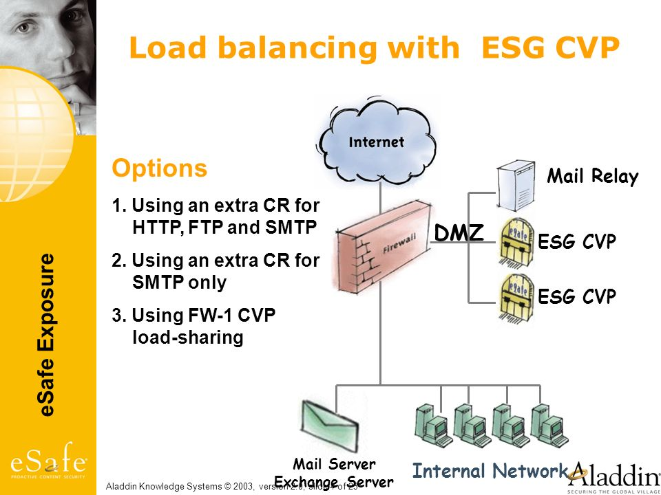 Load balancing with ESG CVP