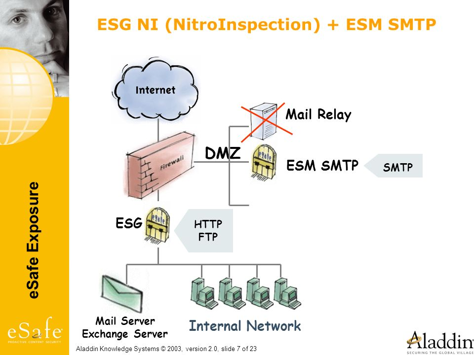 ESG NI (NitroInspection) + ESM SMTP