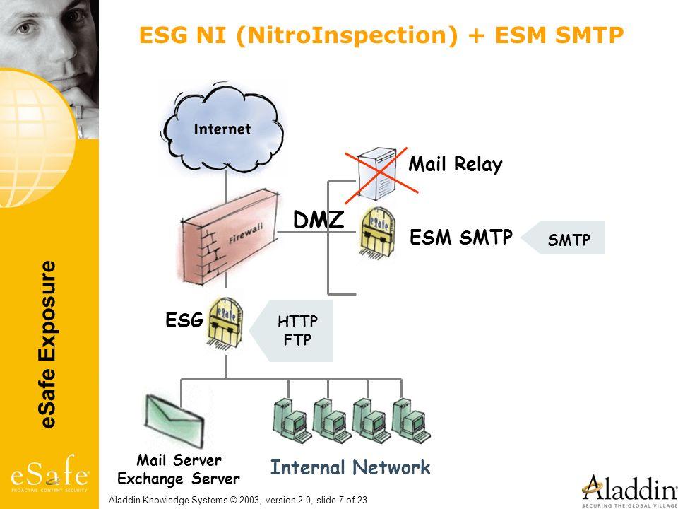 ESG NI (NitroInspection) + ESM SMTP