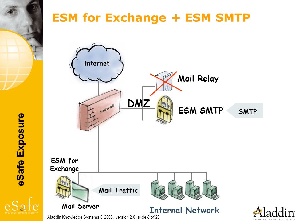 ESM for Exchange + ESM SMTP