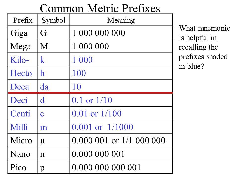Common Metric Prefixes