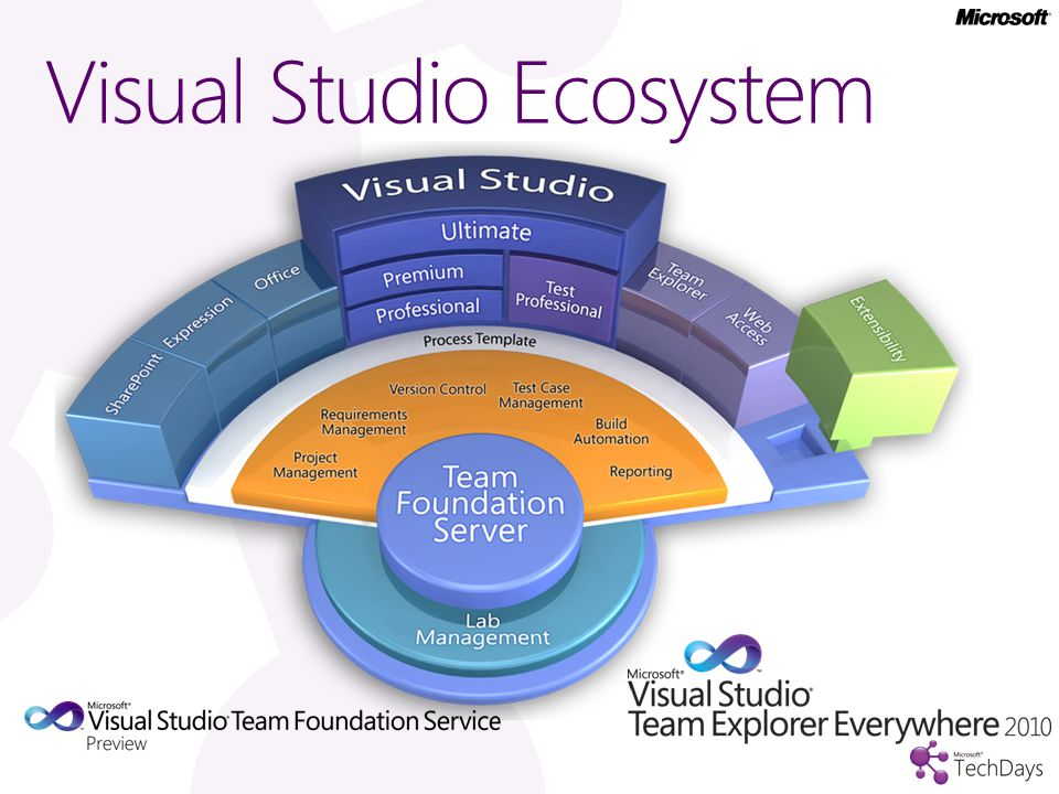 Visual Studio Ecosystem