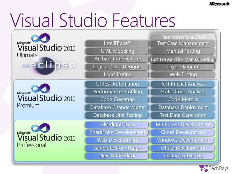 Visual Studio Features