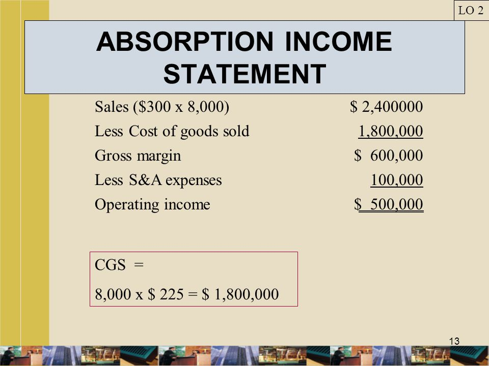ABSORPTION INCOME STATEMENT