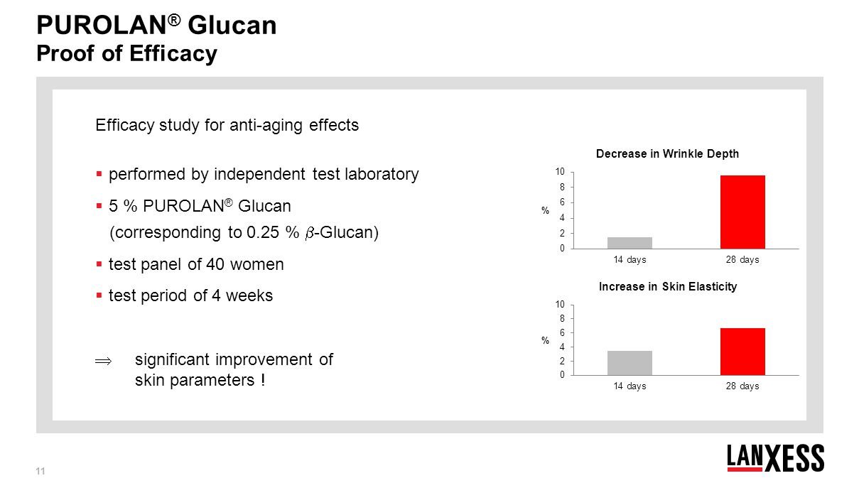 PUROLAN® Glucan Proof of Efficacy