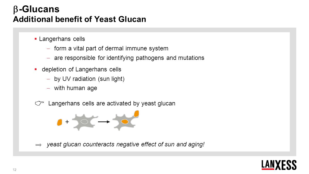 -Glucans Additional benefit of Yeast Glucan