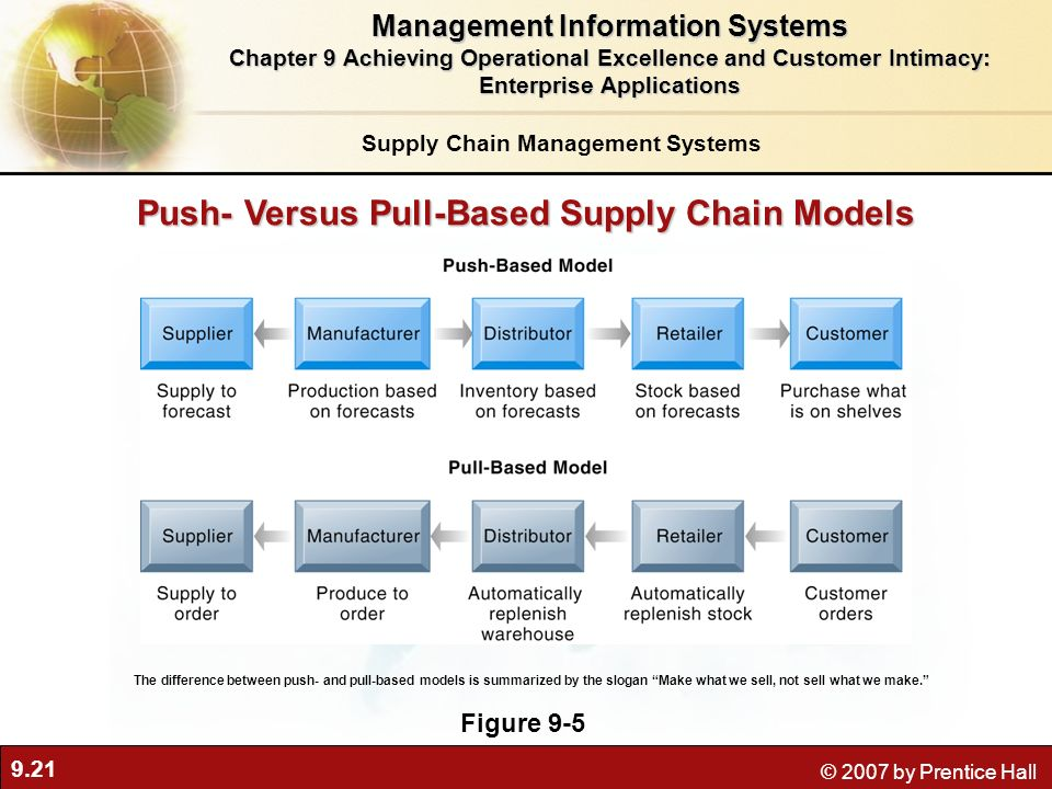 Push- Versus Pull-Based Supply Chain Models