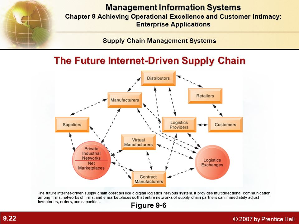 The Future Internet-Driven Supply Chain