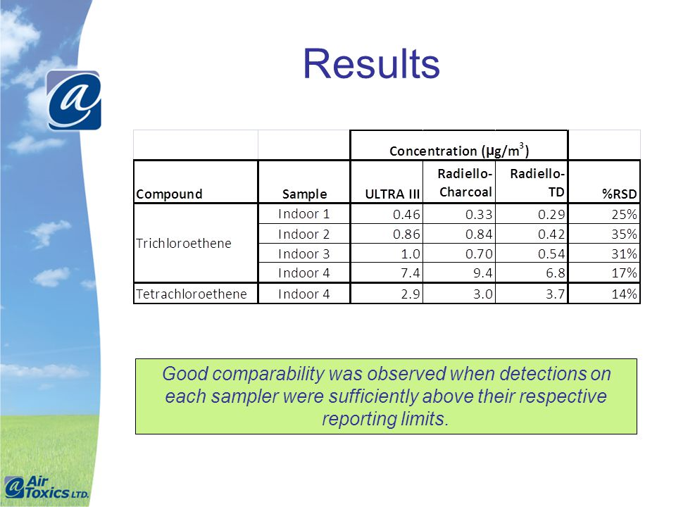 Results Good comparability was observed when detections on each sampler were sufficiently above their respective reporting limits.