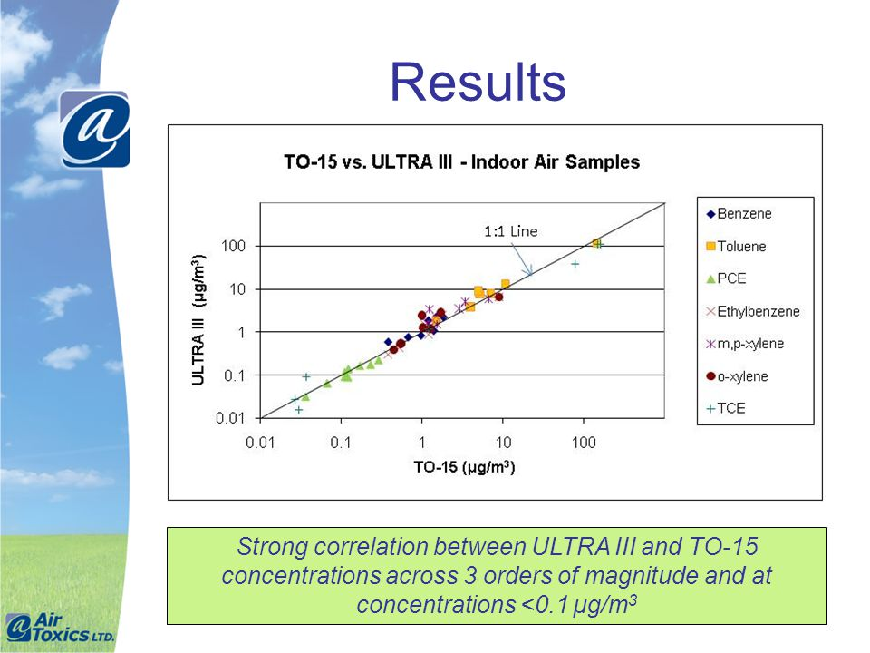 Results Strong correlation between ULTRA III and TO-15 concentrations across 3 orders of magnitude and at concentrations <0.1 µg/m3.