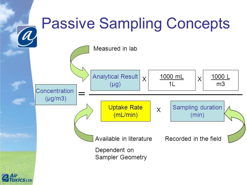 Passive Sampling Concepts