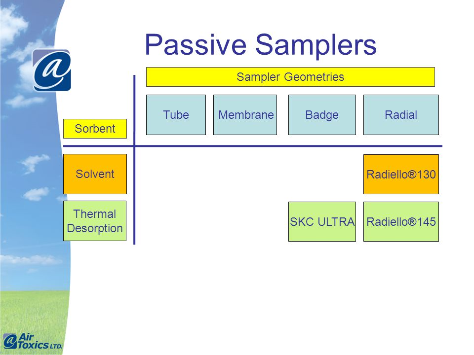 Passive Samplers Sampler Geometries Tube Membrane Badge Radial Sorbent
